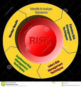 Risk Management Emergency Stop Diagram Royalty Free Stock