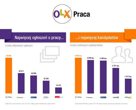 Blog Olx.pl