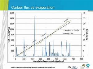 Richard Silberstein_Water and carbon fluxes from a Banksia ...