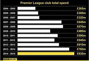 EPL 2014-15 Summer Transfer Window Total Spending – Footy News