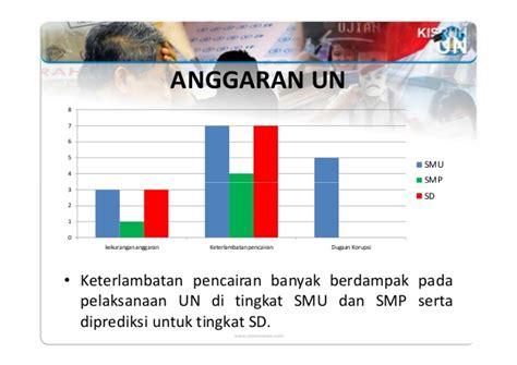 Sekolah Siswa Hamil Karut Marut Ujian Nasional Dalam Perspektif Media