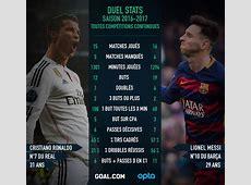 Face à face du Clasico BarçaReal Ronaldo et Messi, qui