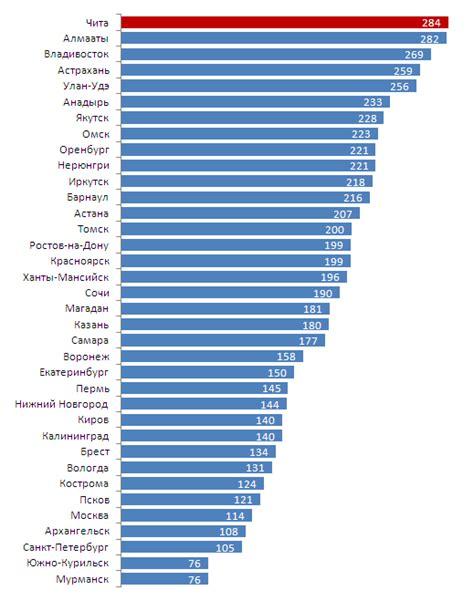 Рейтинг самых солнечных и дождливых городов россии куда попал екатеринбург 2015 год
