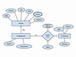 Er Diagram For A Database Of Company