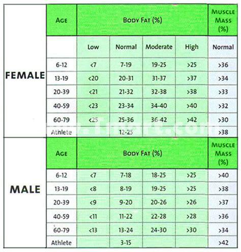 digital bia fat monitor scale body mass index bmi fat water bone cal weight  users