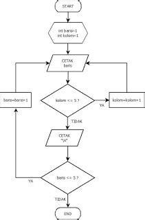 Penulisan Lop Surat by Struktur Algoritma Seputar Teknik Komputer Dan Jaringan