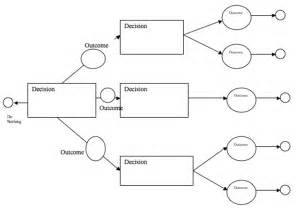 Excel Decision Tree Template The Decision Tree Template 3 Can Help You A Professional And Document