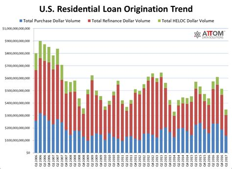 Us Residential Loan Origination Dollar Volume Drops To. Electric Car California Federal Tax I D Form. Iupui Continuing Education Proway Hair School. Government Guaranteed Loans Sue Wells Fargo. Lpn Programs In Nevada Ways To Make Skin Glow. Top 25 Christian Colleges Ancient Chinese Art. South Carolina Dental Association. Picture Of Chevy Impala Satellite Tv Business. Home Loan Interest Rates Of All Banks