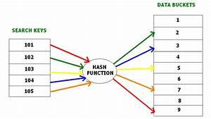 Dbms Diagram