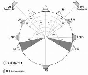 10 2 Surround Sound Systems