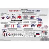 to Become the US President: A Step-by-Step Guide - 2012 Presidential ...