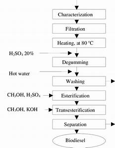 Flowchart Of Biodiesel Production From Used Frying Oil