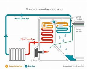 Chaudiere Gaz Meilleur Rapport Qualite Prix : nos chaudi res gaz au mazout ou aux granul s de bois ~ Premium-room.com Idées de Décoration