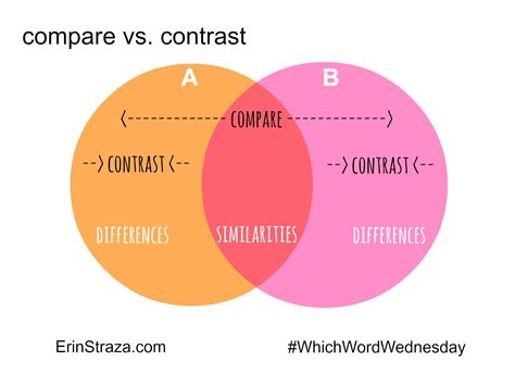 Which Word Wednesday Compare Vs Contrast  Erin Straza