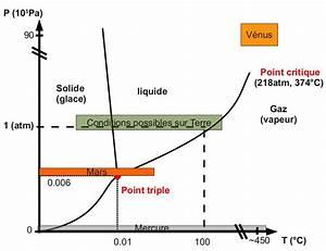 Diagramme De Phase De L U2019eau Et Conditions De Pression Et