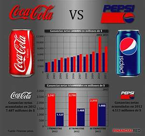 Coca Cola VS Pepsi FinancialRed
