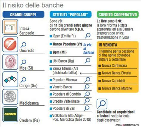 Notizie Su Banco Popolare by Bpm Banco Popolare Castagna Saremo Gruppo Solido E
