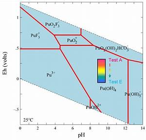 Eh-ph Diagram Drawn At 25 U00b0c And An Equilibrium Activity Of 10-11 For