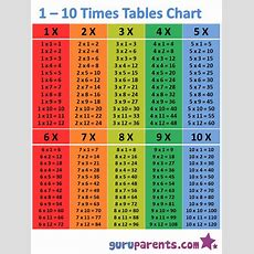 110 Times Tables Chart  Guruparents  Swimwear  Multiplication Chart, Math Tables, Times Tables
