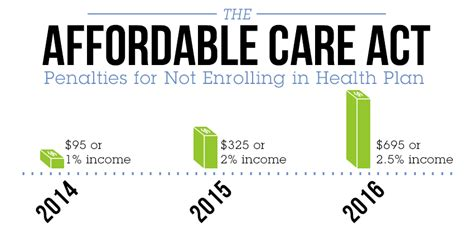 Apply online in just a few minutes. Obamacare Explained: Impact of the Affordable Care Act on ...