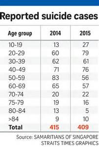 Teen Suicide Rates Statistics