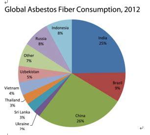 asbestos  problem  china smart air filters