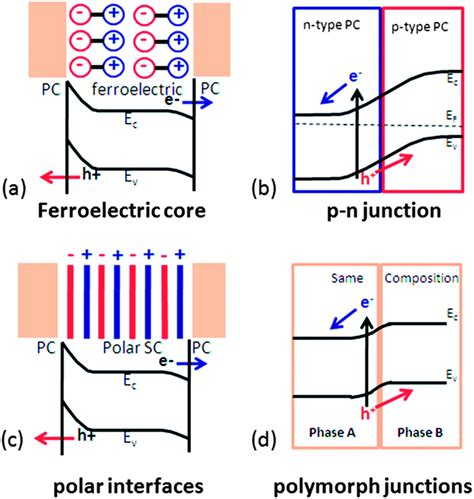 file diagram of band bending interfaces between two photocatalysts with internal electric fields nanoscale