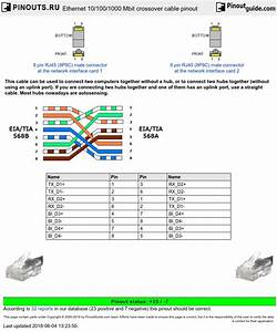 Caboe S Video Wiring Diagram : ethernet 10 100 1000 mbit crossover cable pinout diagram ~ A.2002-acura-tl-radio.info Haus und Dekorationen