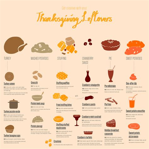 cuisiner les restes thanksgiving aux etats unis réunion autour d 39 un copieux
