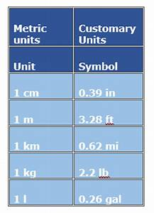Converting between Metric and U.S. Customary Unit Systems