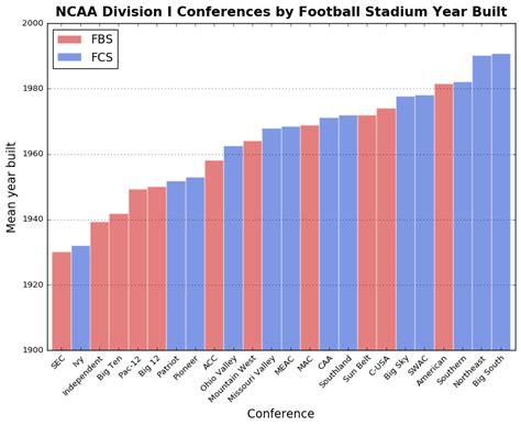americas college football stadiums geoff boeing