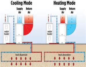 Air Source Heat Pump Vs Geothermal Images