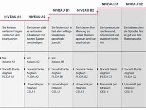 Italienisch Rechnung Bitte : italienischkurse mehr als dolce vita klubschule migros ~ Themetempest.com Abrechnung
