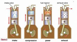 The Function Of Car Engine And Cooling System   Diesel Engines