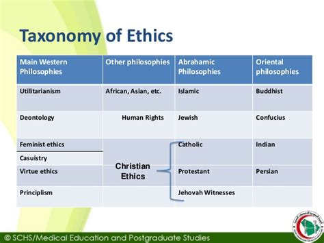 Schs Topic1 Introduction To Medical Ethics
