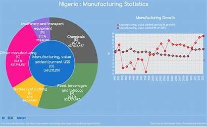 Manufacturing Nigeria Statistics Infographic Indicator