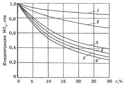 2.1. рециркуляция дымовых газов