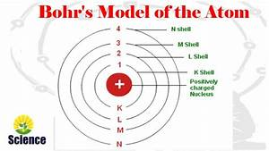 Neils bohr atomic model