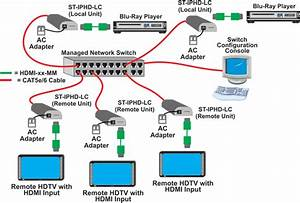 Extend Hdmi Over Ip Up To 330 Feet - On A Tight Budget