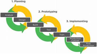 Implementation Methodology Approach Inspirage Application Technology Planning