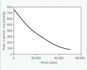 Relaci U00f3n Entre Altitud Y Presi U00f3n Atmosf U00e9rica