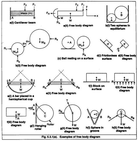 Free Body Diagram Help For Force Systems Analysis