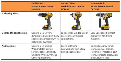 impact driver  drill  hammer drill