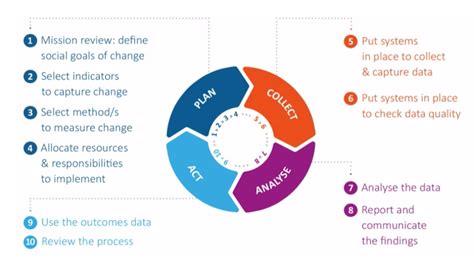 client outcomes data  microfinance
