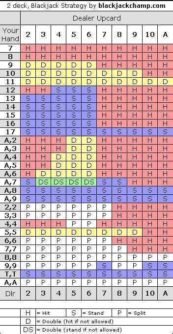 2 deck blackjack strategy chart two deck black jack