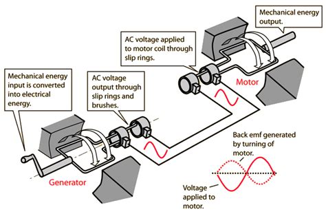 Electric Motor And Generator by Ac Motors And Generators