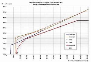 Grenzsteuersatz Berechnen : steuerprogression ~ Themetempest.com Abrechnung