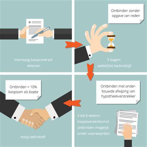 koopcontract ontbindende voorwaarden