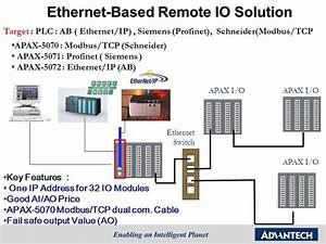 Apax I  O Ethernet Switch Key Features   One Ip Address For