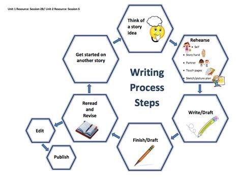 common core writing units of study printable lessons